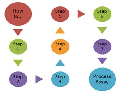 How to write academic paper introduction